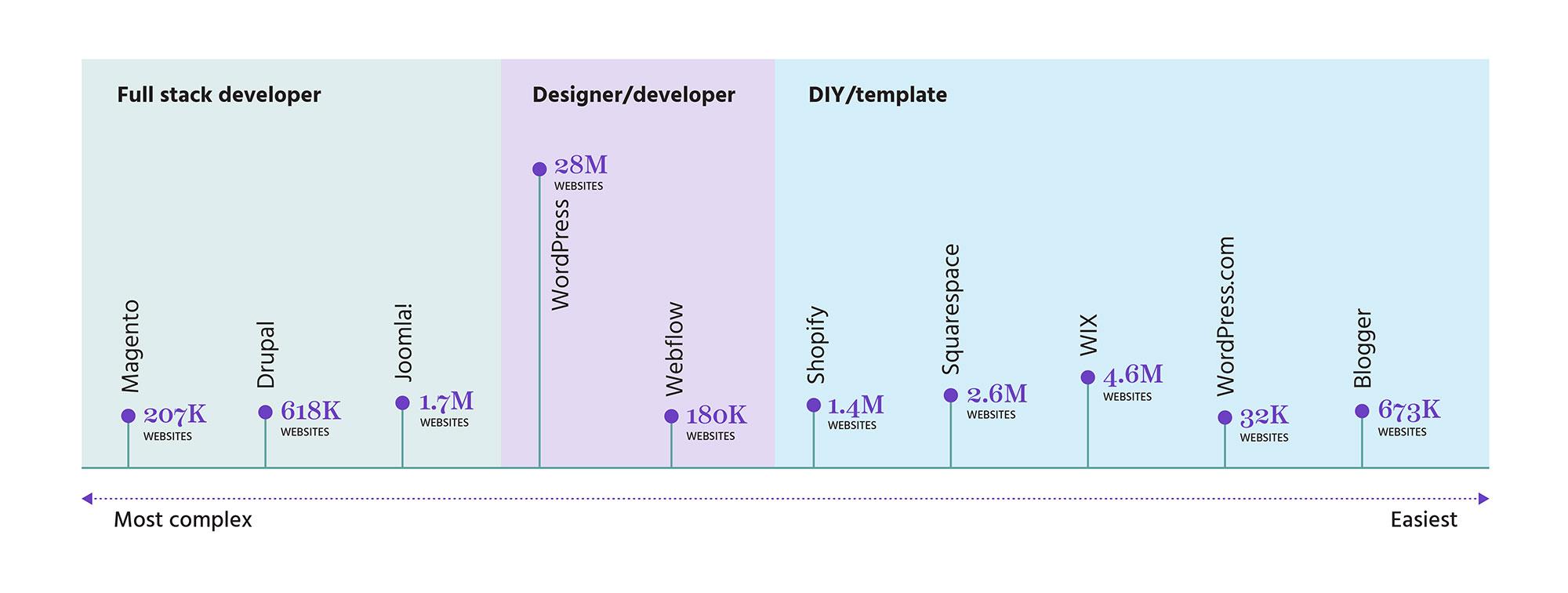 Website platforms graphic - opt